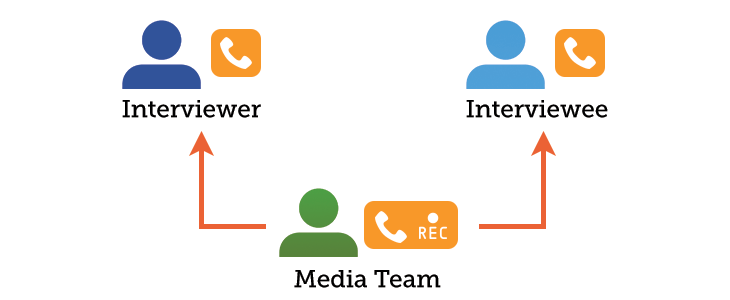 Conference Call Diagram