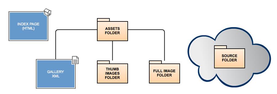 File Structure Diagram